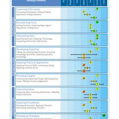 Saville Assessment WAVE Job Profiler Exemple de Rapport