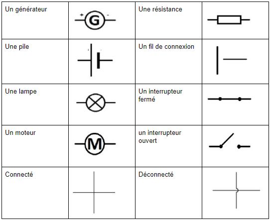 Question Electricité Nomenclature Test de Raisonnement Mécanique