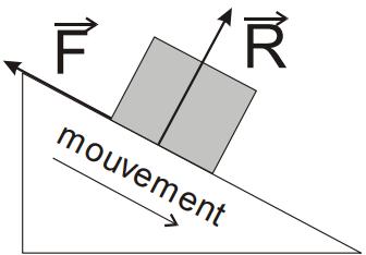 La force de frottement dans les exercices de raisonnement mécanique
