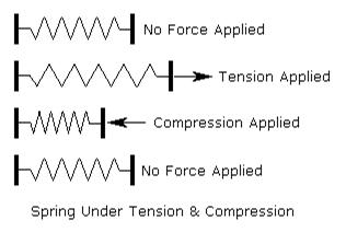 Les ressorts dans les exercices de raisonnement mécanique