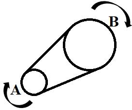 Première exemple du sens de rotation dans les exercices de raisonnement mécanique
