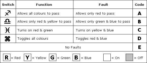 Vérification des erreurs dans les exercices de raisonnement mécanique