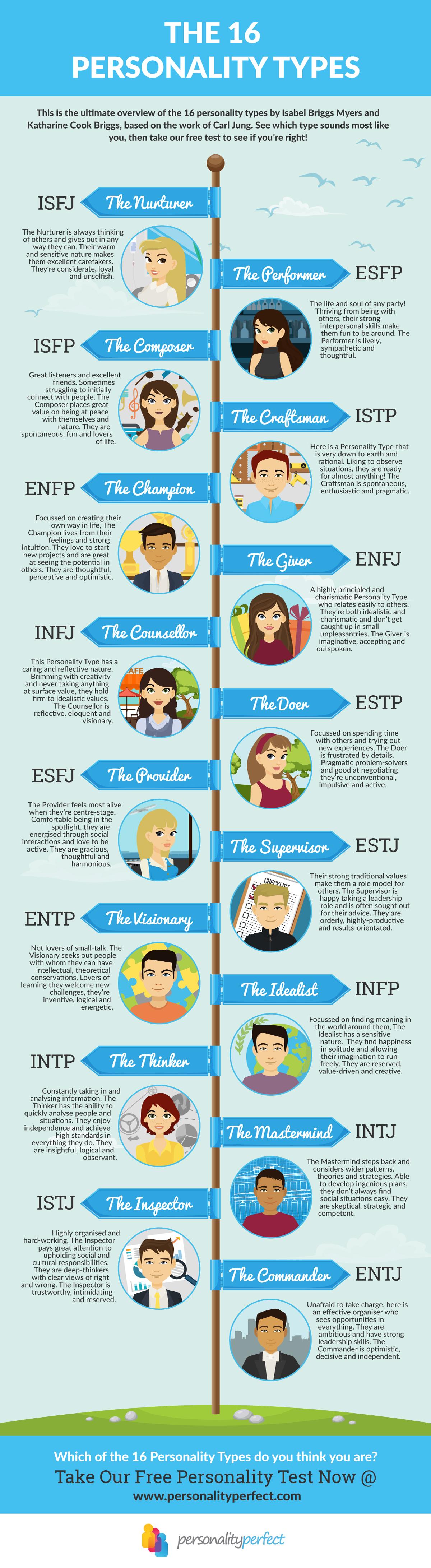16pf traits de personnalité expliqués du test de personnalité de Myers-Briggs (MBTI)